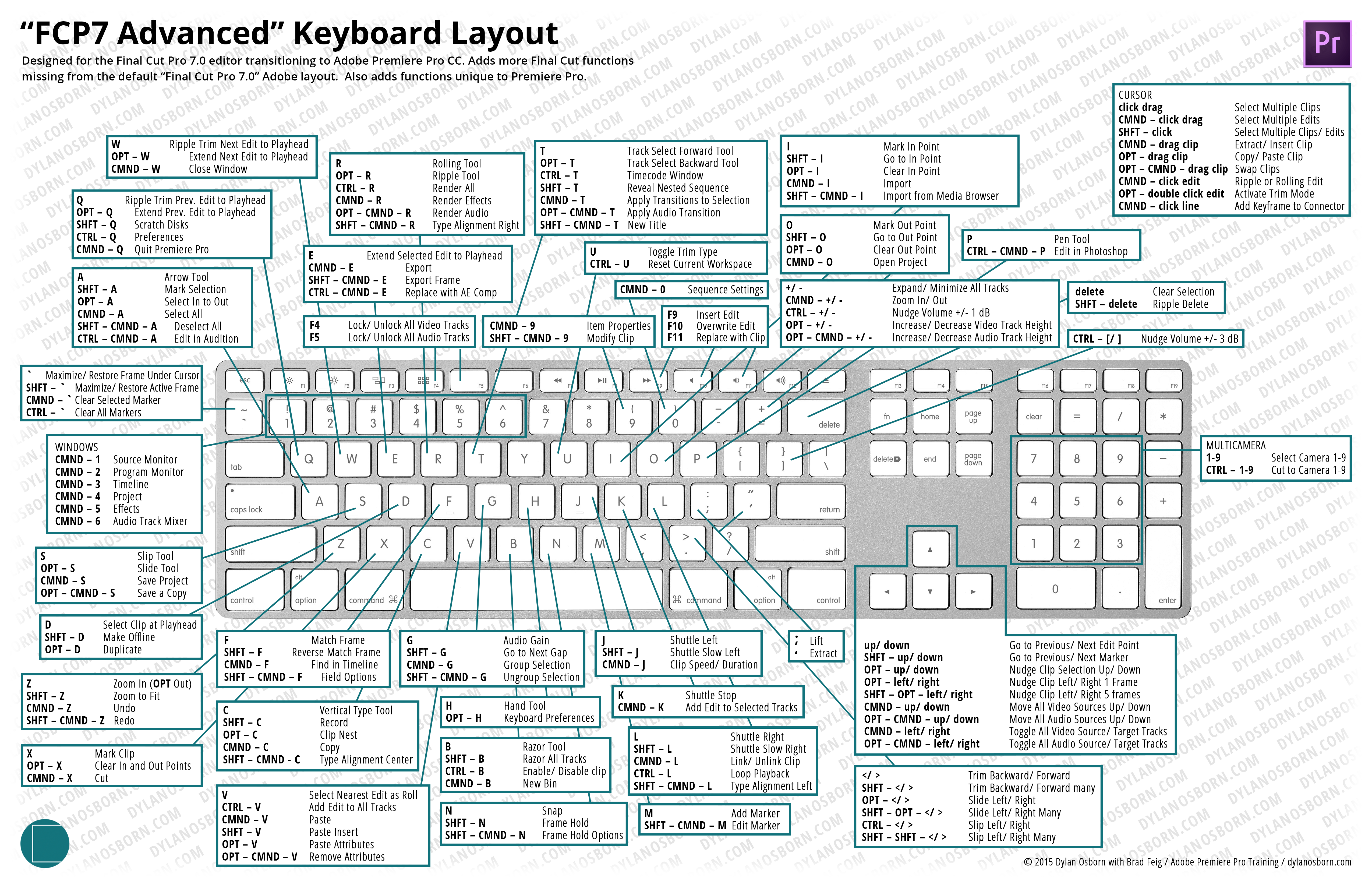 Manually copy keyboard shortcuts between computers – From FCP 7 to